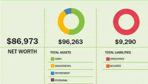 October 2015 Net Worth Snapshot